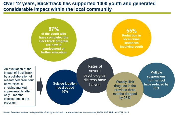 An evaluation of BackTrack by four universities